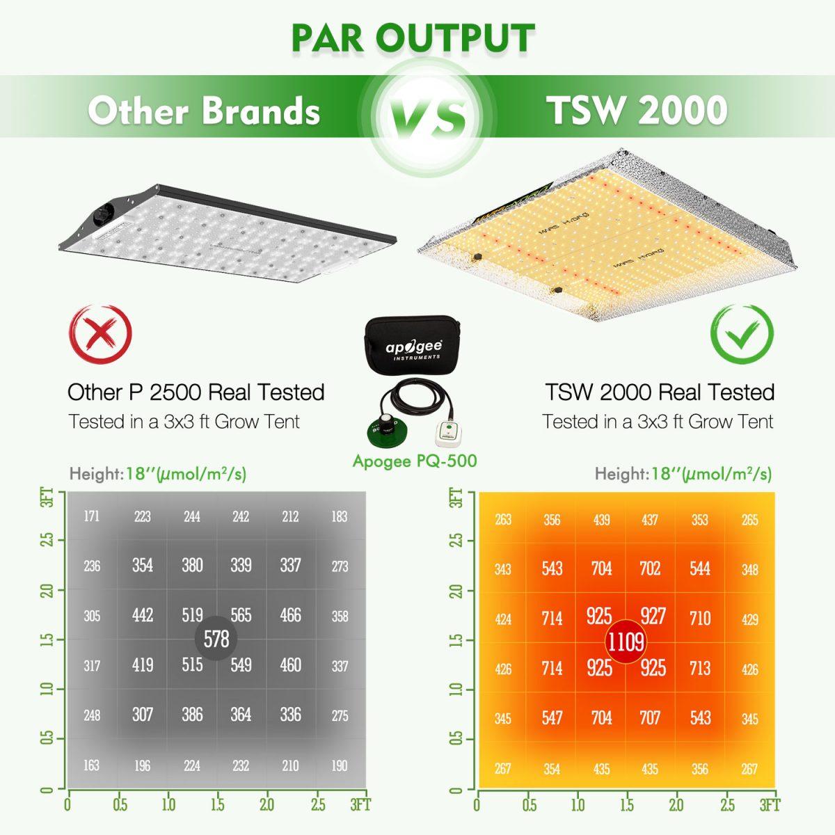 High par value of TSW2000 LED