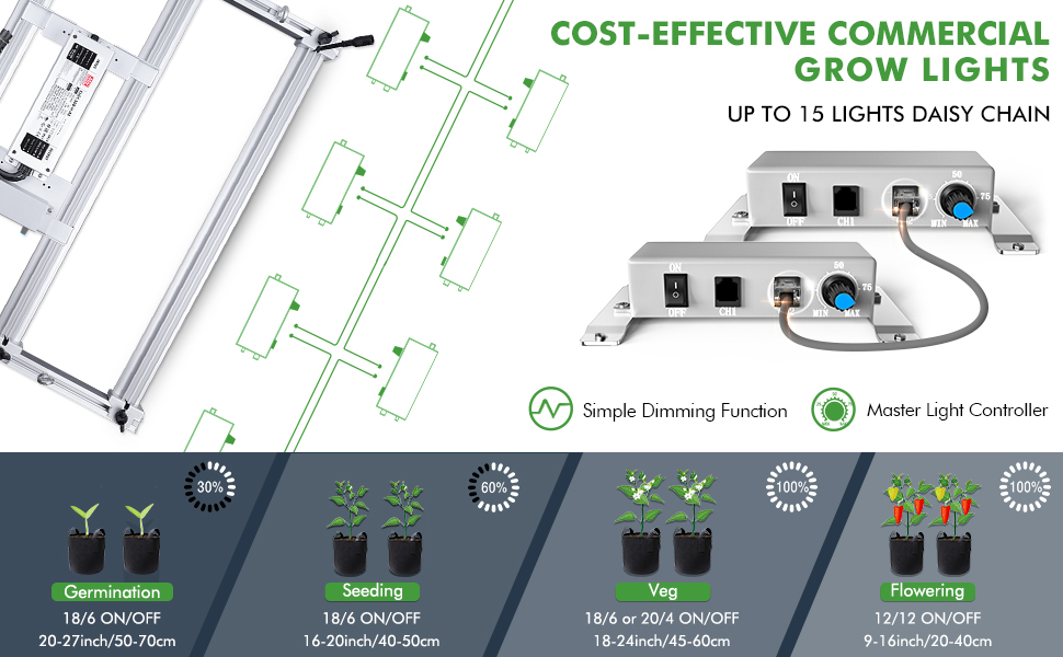 Mars Hydro FC-E 3000 cost efficient commercial personal grow light