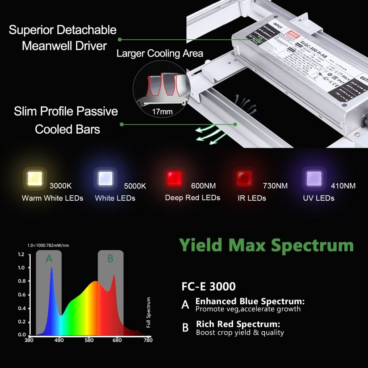 Full Spectrum with UV IR of FC-E3000 good for flower growing