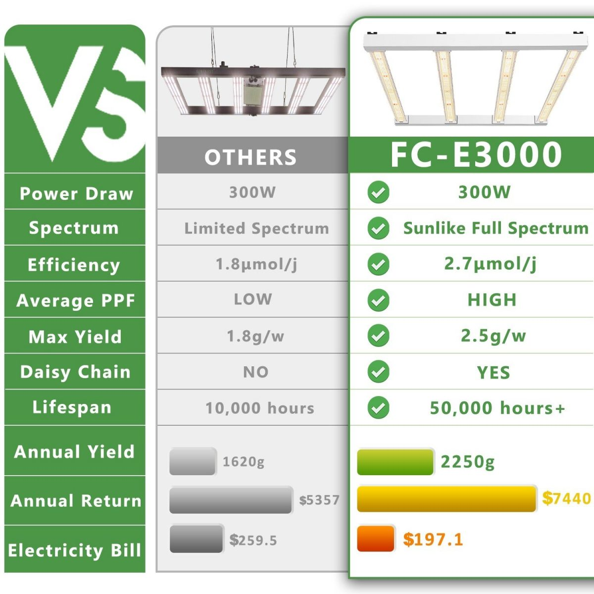 Compare to other led Mars Hydro FC-E3000 is with long lifespan